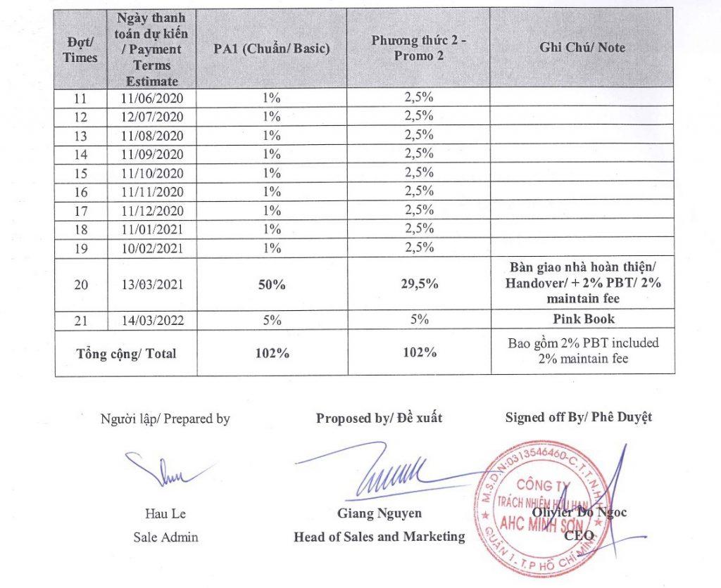 Thanh toán dự án Hausbelo Phú Hữu Quận 9