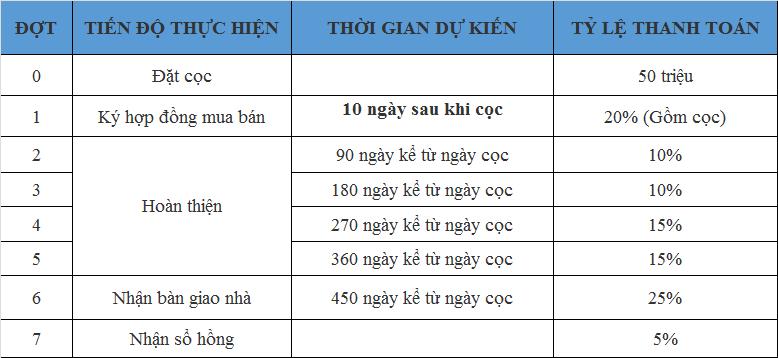 Tiến độ Thanh Toán mới nhất từ CĐT Xuân Mai