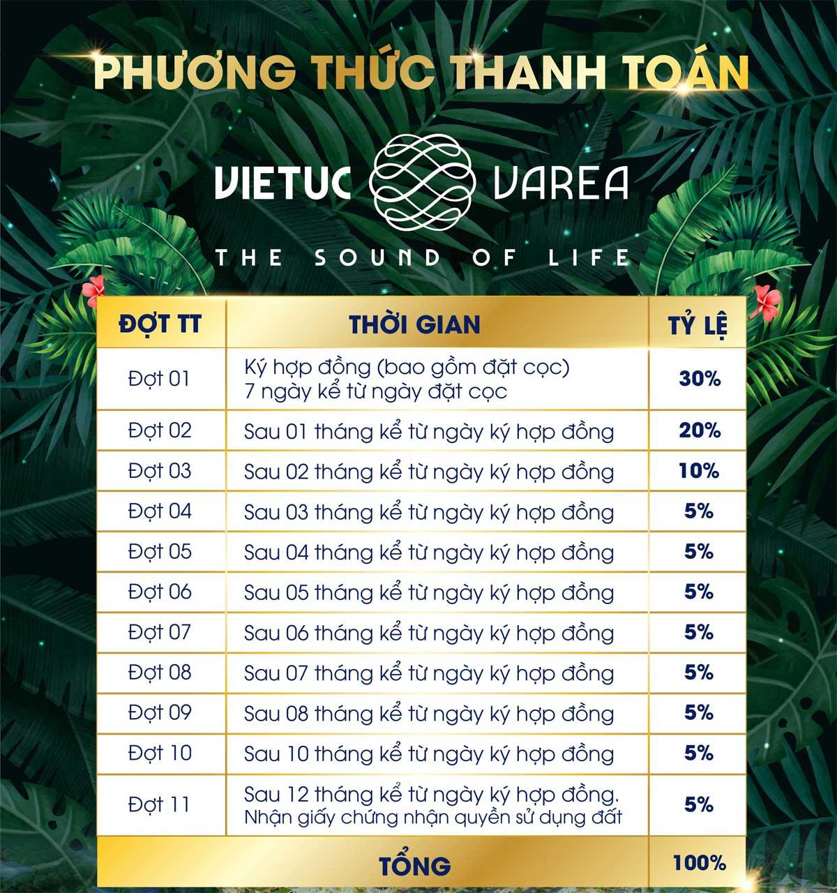 Phương thức thanh toán dự án VietUc Varea Long An