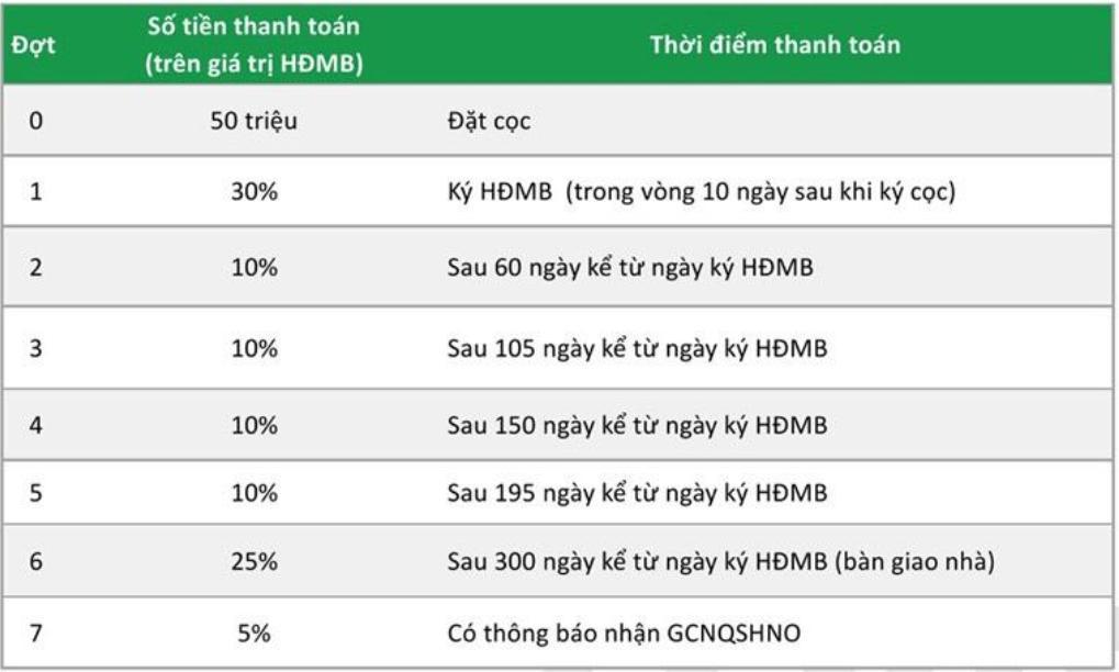 Lịch thanh toán chuẩn dự án nhà phố biệt thự Lovera Premier Khang Điền Bình Chánh.