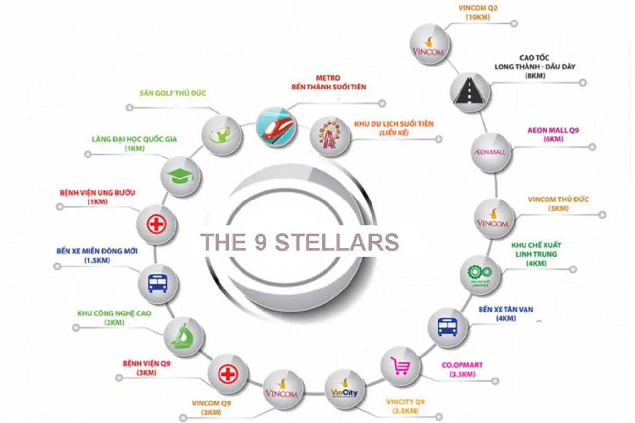 Tiện ích liên kết vùng dự án nhà phố căn hộ The 9 Stellars Phường Long Bình, Quận 9, Thành phố Thủ Đức