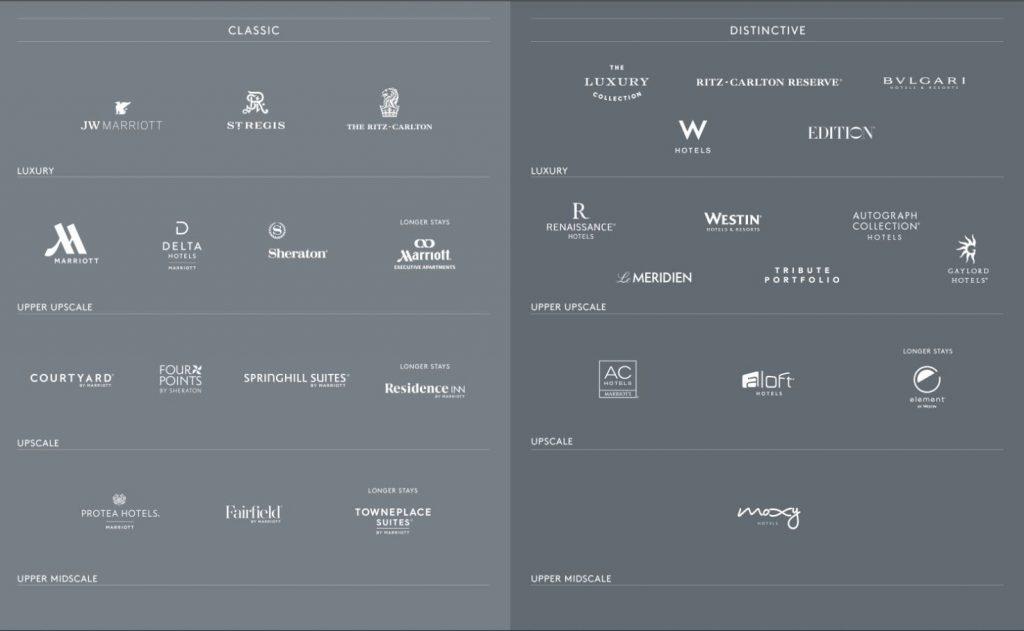 Các thương hiệu của Marriott International